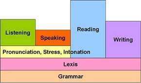 Spoken English India: English Grammar